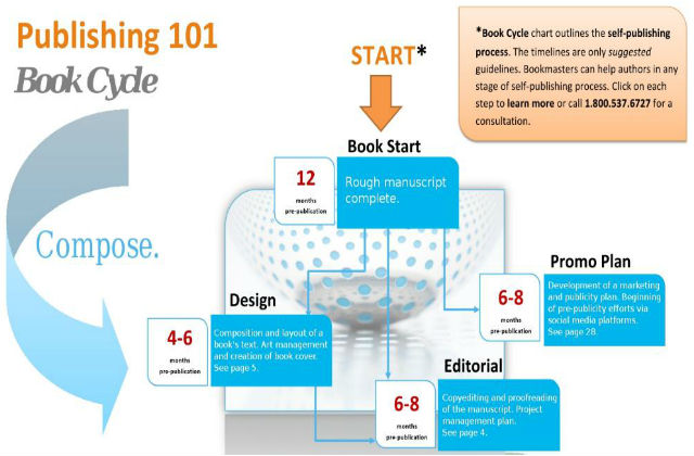 Publishing 101 Book Cycle